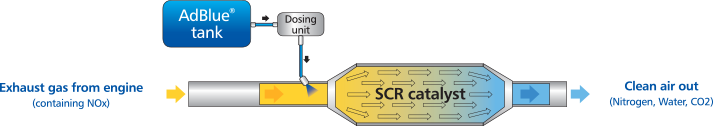 SCR_Diagram